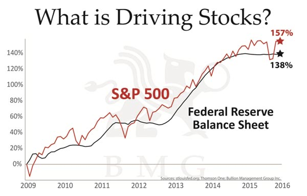 What is driving stocks