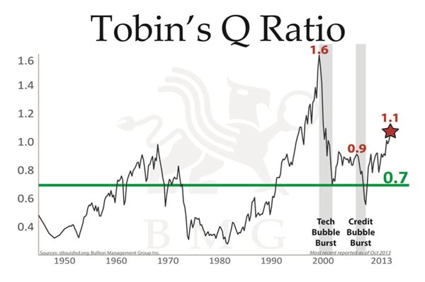 Tobin's Q Ratio