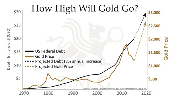 How high will gold go